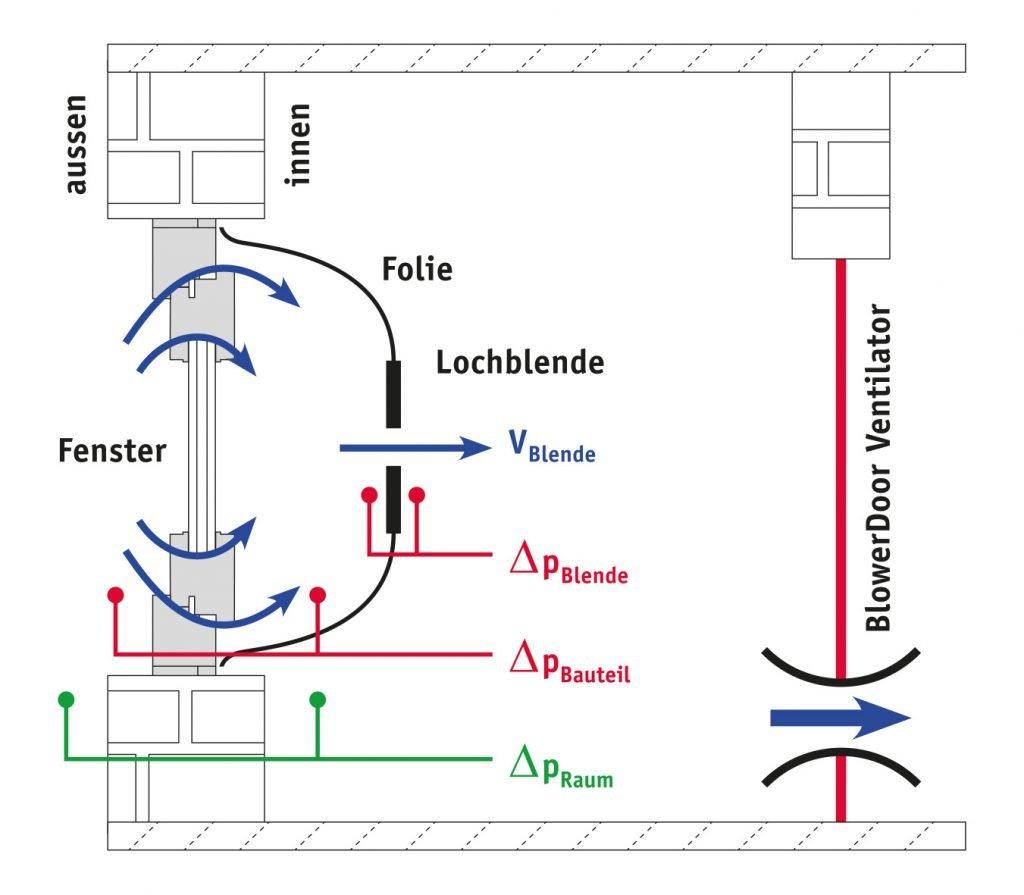 a-Wert Messung Prinzipskizze der a-Wert Messung zur Bestimmung der luftdichtigkeit von Fenstern Türen Hof, Bayreuth Nürnberg